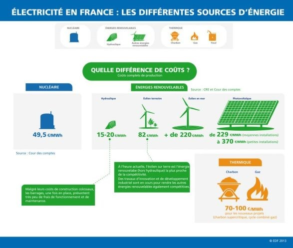 2017-05-31 EDF les différentes sources d'énergie